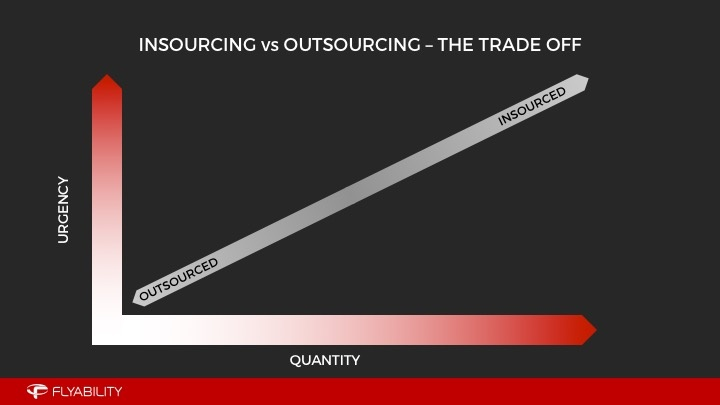 insourcing vs outsourcing the trade off